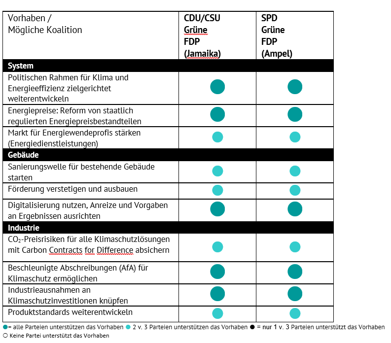 Tabelle Koaltionsprojekte verschiedener Koalitionen